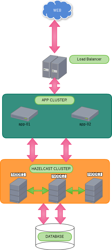 Application Architecture with Hazelcast