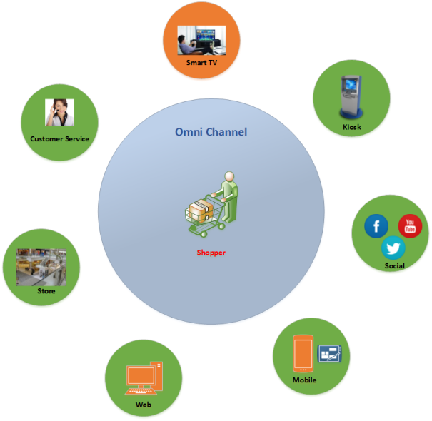 Omni Channel Commerce