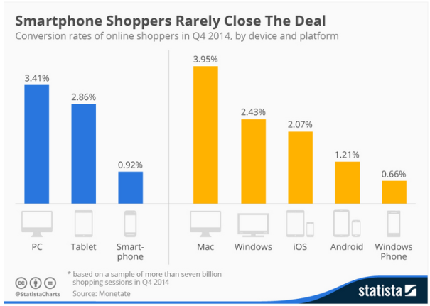 Smartphone Shoppers Rarely Close the Deal