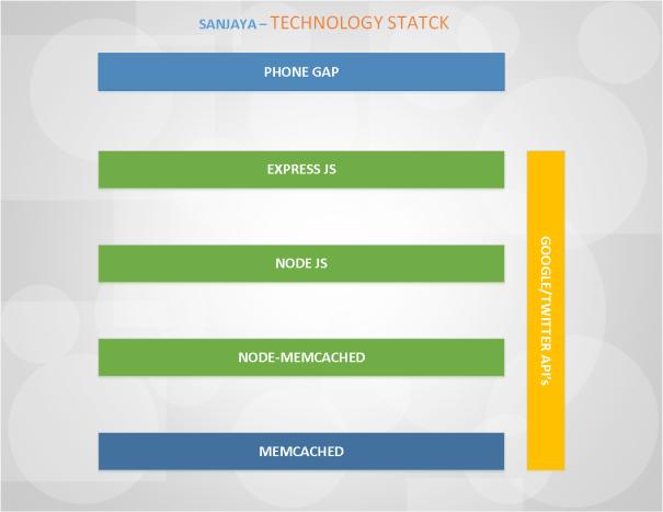 Sanjaya Technology Stack