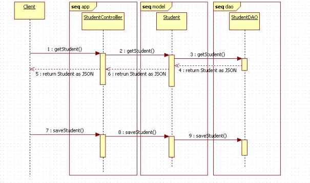 Play Controller DAO Sequence Diagram