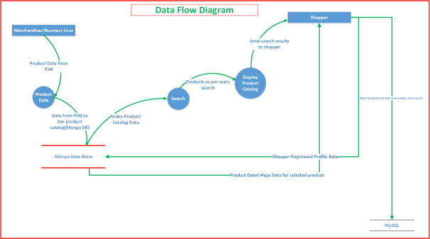 Data Flow of commerce with Node.js, MongoDB, Elasticsearch