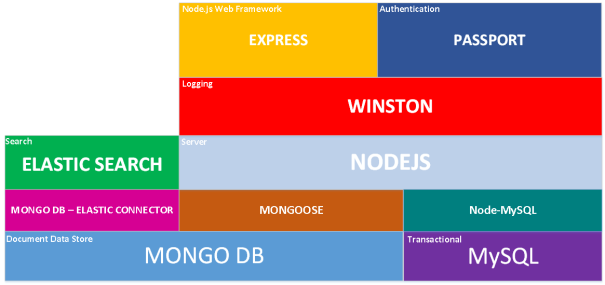 Teck Stack to Enable e-commerce with Node.js, MongoDB, Elasticsearch