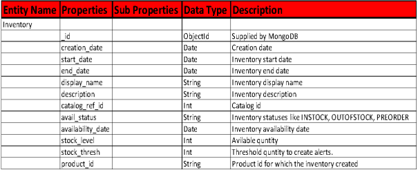 mongodb product catalog document structure and associations