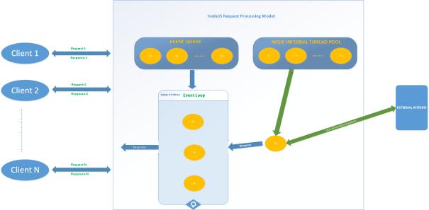 NodeJS Request Processing