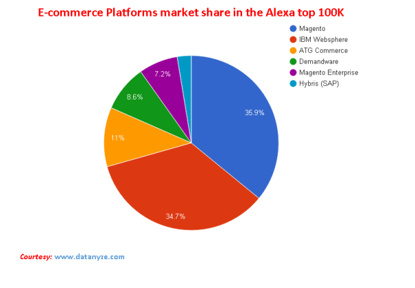 ECommerce Platform Market Share in the Alexa top 100K