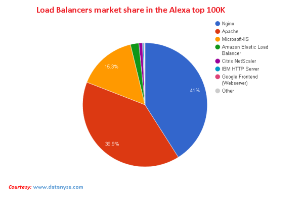 Load Balancers Market Share in the Alexa top 100K