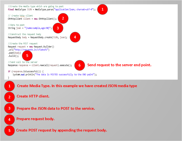 Data from java is a painful process that bogs the latter requires explicitly creating an http request, which