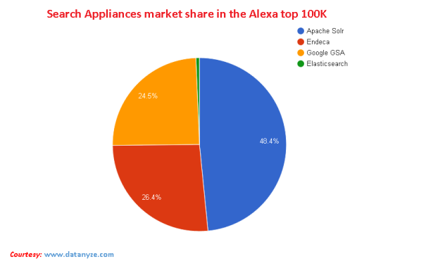Search Appliances Market Share in the Alexa top 100K