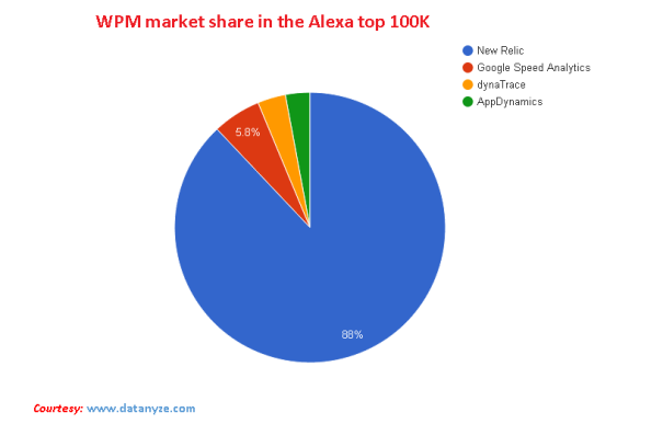 Web Performance Monitoring Tools Market Share in the Alexa top 100K