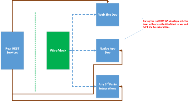 WireMock: Mock Your REST APIs - DZone Integration