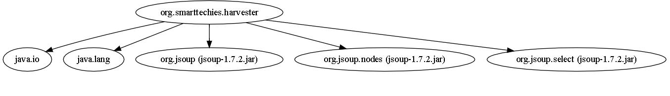 Jdeps – Java class dependency analyzer | Smart Techie