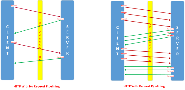 http/1 request processing