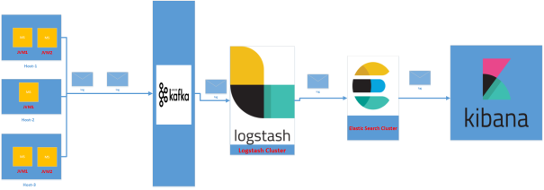 Distributed Logging Architecture