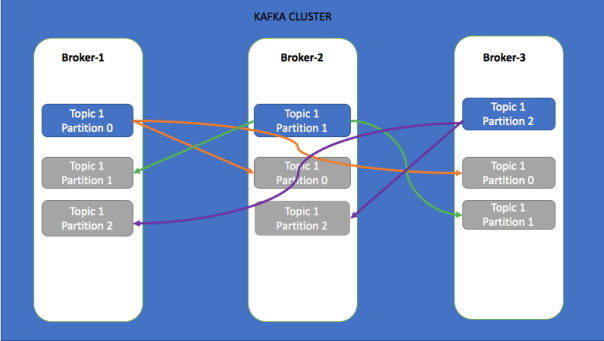 Apache Kafka Partitions