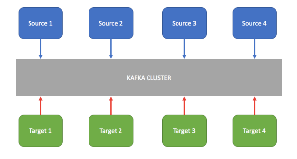 Apache Kafka Messaging System