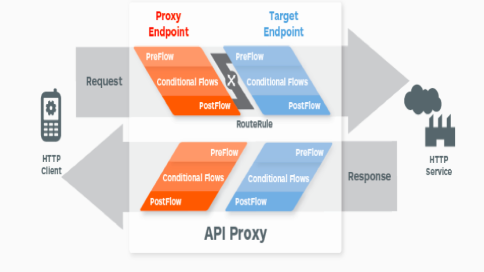 APIGEE – An Introduction to API Gateway | Smart Techie