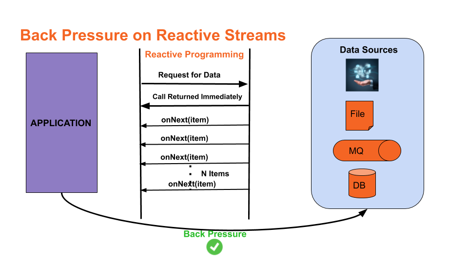 Back Pressure on Reactive Streams