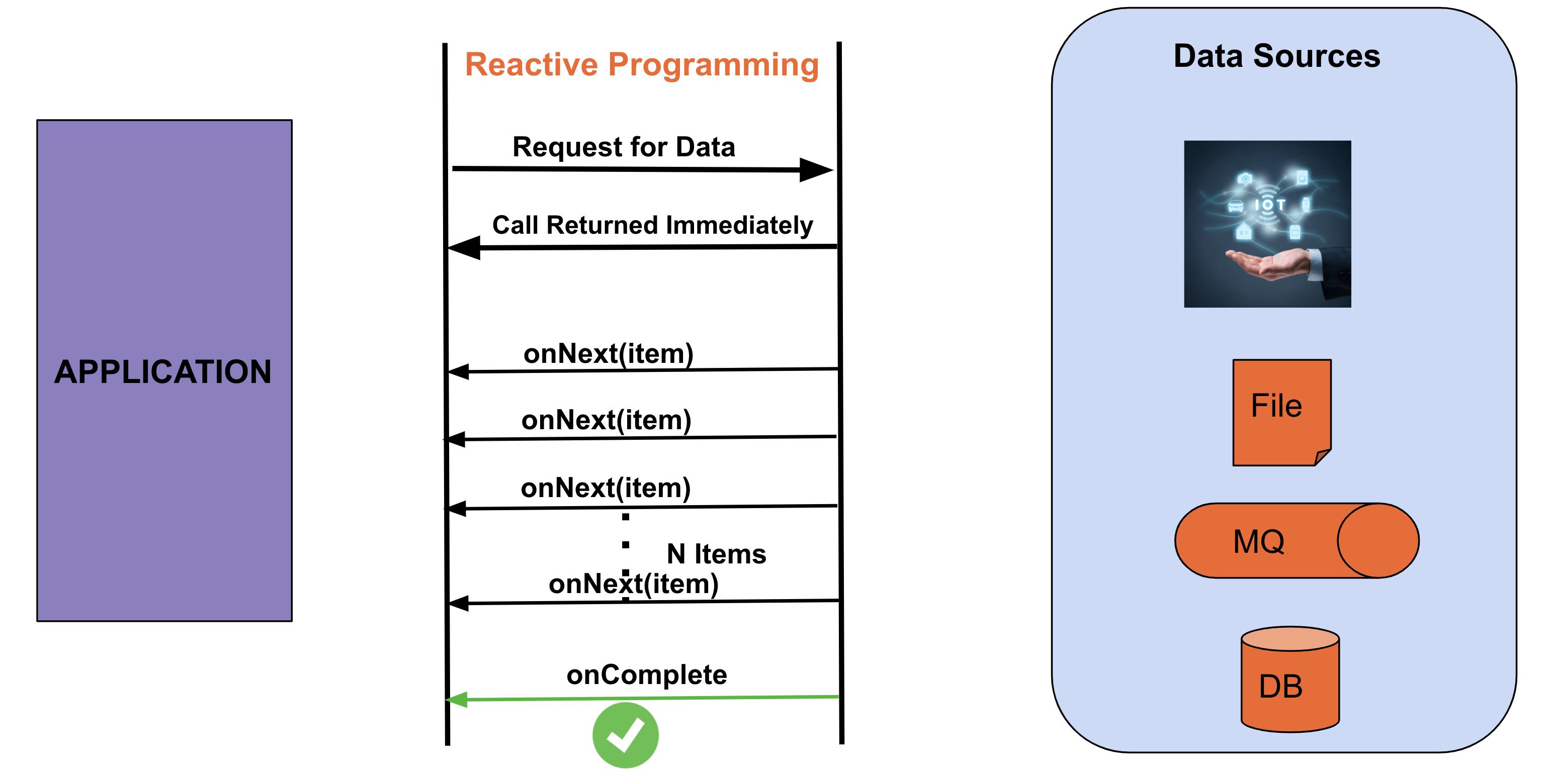 Data flow as an Event/Message Driven stream