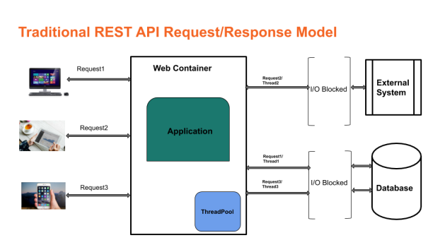 Traditional REST API Request/Response Model