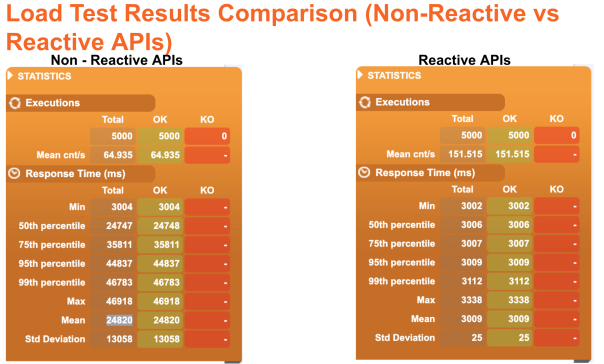 Load Test Results Comparison (Non-Reactive vs Reactive APIs)