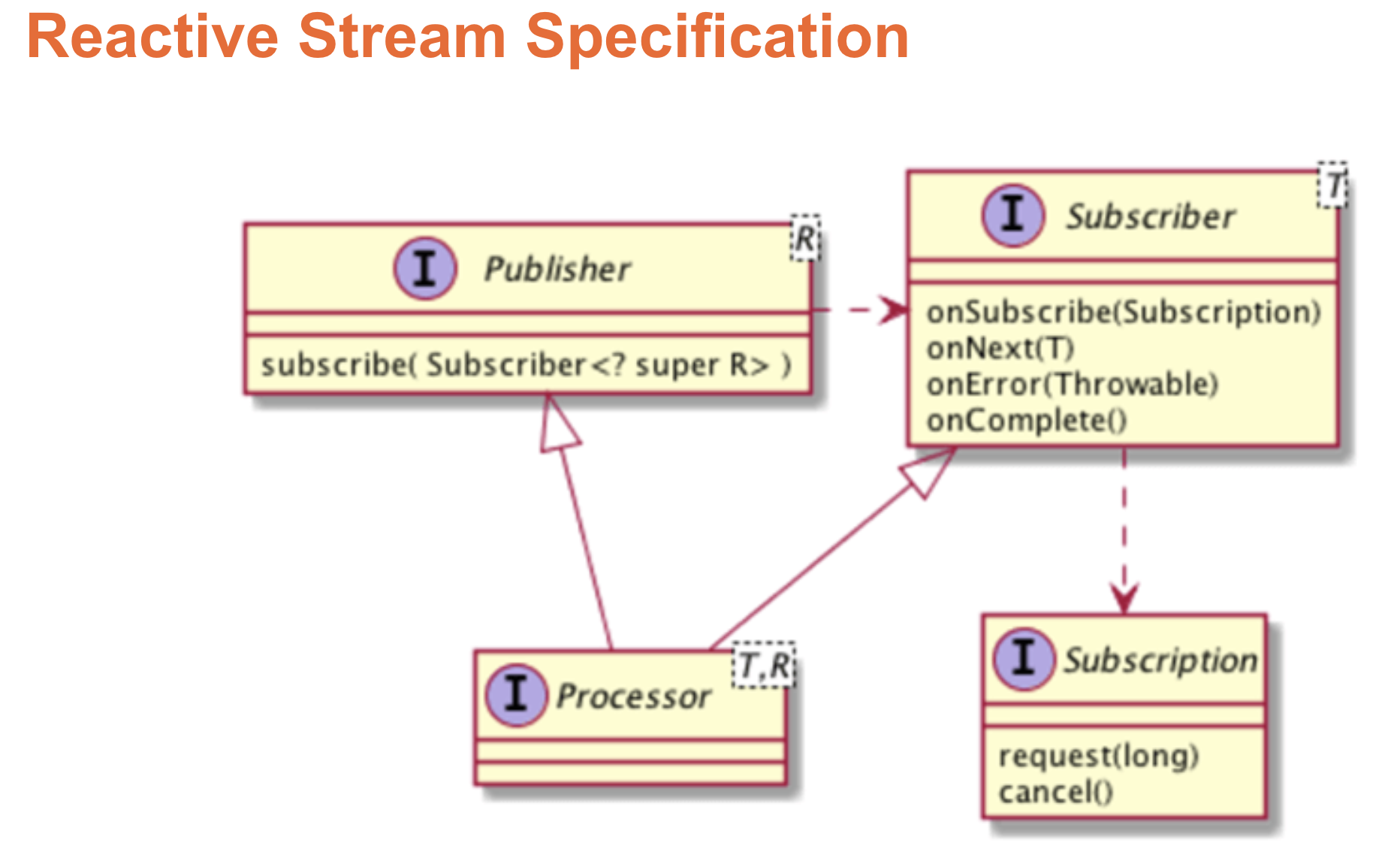 Class digram of Reactive Streams