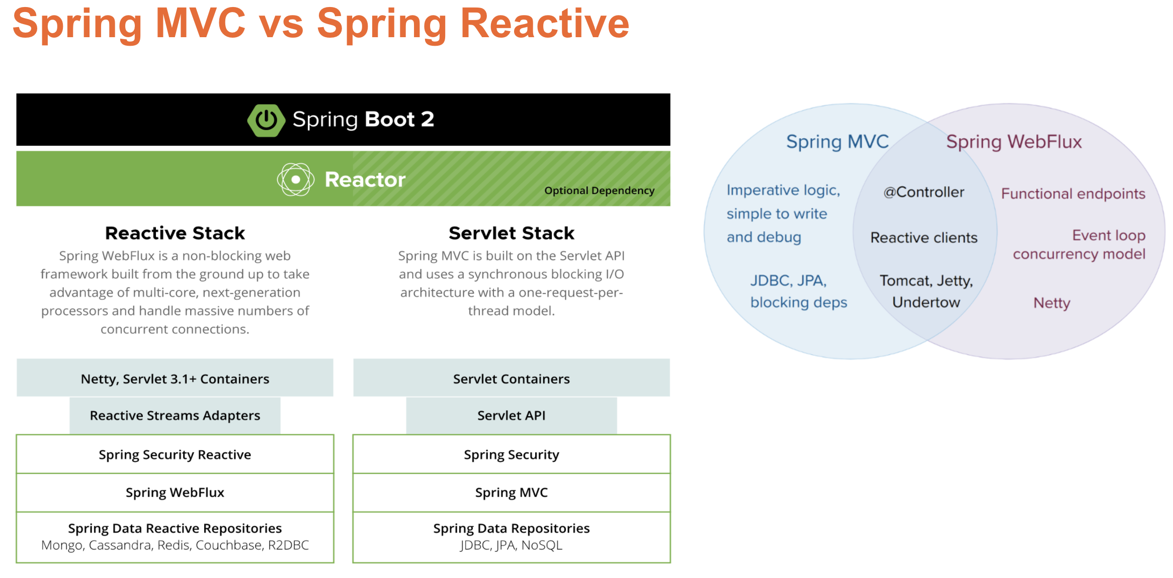 Spring MVC vs Spring Reactive